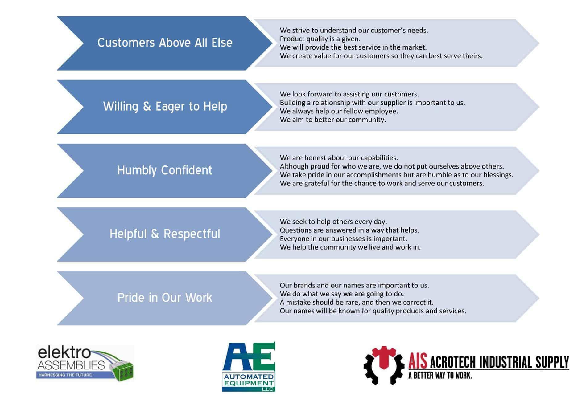 Elektro Assemblies Core Values